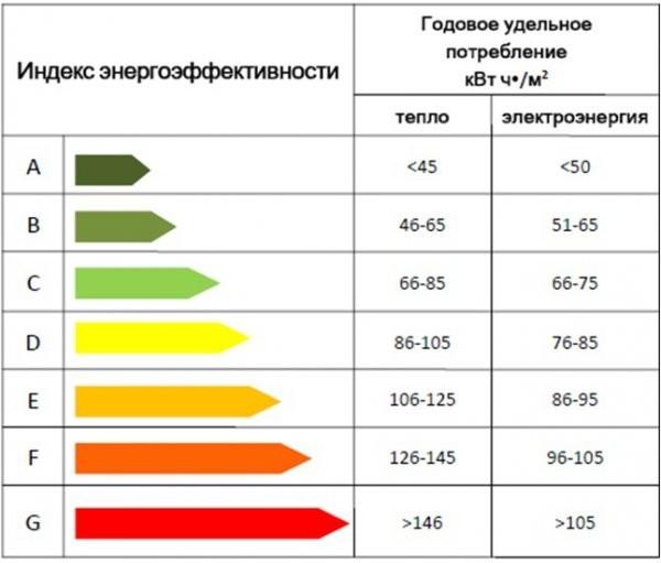Энергосберегающие лампы характеристики потребляют