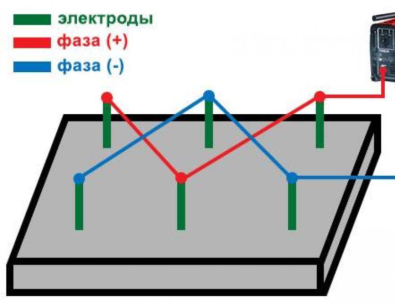 прогрев бетона электродами расчет